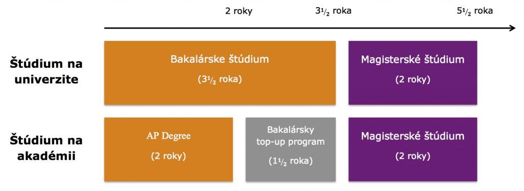 Dansko - studijny system